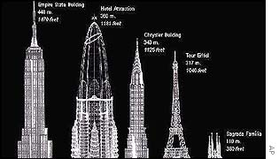Gaudi's New York design (second left) along with other tall world buildings
