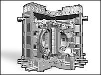 Iter reactor, BBC
