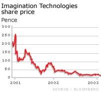 Imagination Technologies shares