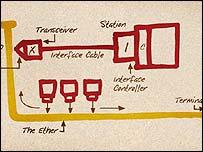 Original Ethernet diagram, 3Com