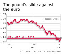 pound's slide vs euro graph