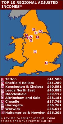 Regional disposable incomes