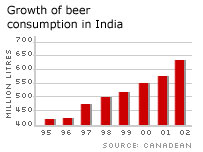 A graph to show the growth of beer consumption in India