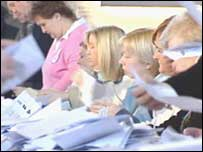 Counting of votes began at 0900 GMT on Thursday