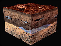 One possible view of Martian geology, Esa