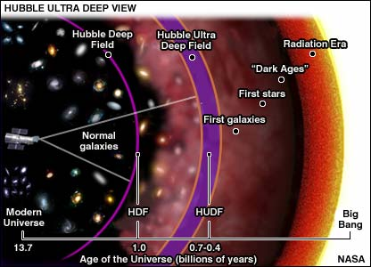 Universe graphic showing how far back in time Hubble can see (Nasa)