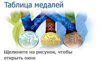 Таблица медалей