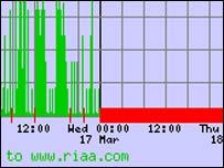 RIAA monitoring, Netcraft