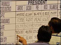 Congress members in Manila tally up presidential election results during the count