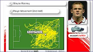 Wayne Rooney is not just a goalscorer