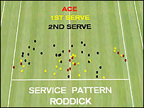 A Hawk-eye graphic demonstrates Andy Roddick's service pattern