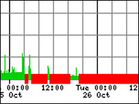 Website traffic graph, Netcraft