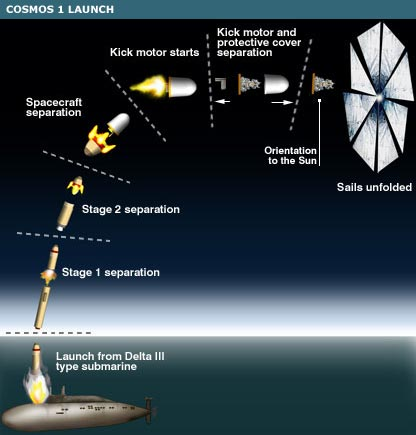Stages of rocket launch