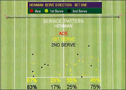 Henman's 1st-set service stats