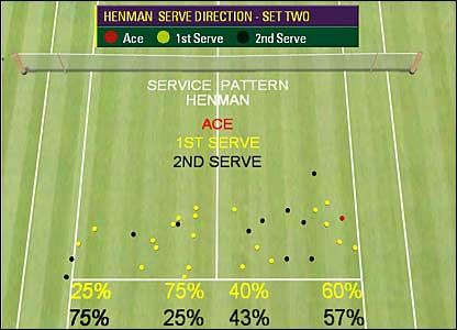 Henman's 2nd-set service stats