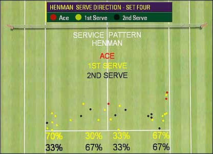Henman's 4th-set service stats