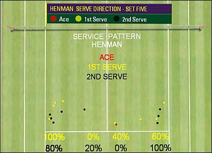 Henman's 5th-set service stats