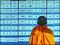 A monk in front of a screen listing the numbers of missing