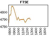 Variaci�n del precio de las acciones en la bolsa de Londres