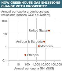 Graph of per-capita greenhouse gas emissions against per-capita GDP for four example countries. Data sources: UN, World Bank, US Census