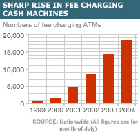 Sharp rise in fee charging cash machines