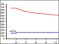 the effect of a 10% increase in funding in Dr White's model