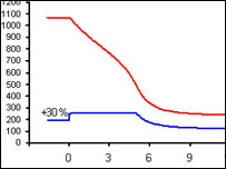 the effect of a 30% increase in funding in Dr White's model