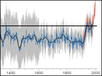 Representation of Hockey Stick graph, BBC