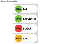 Image of Multiple Traffic Lights food labelling