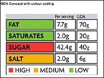 Colour Guideline Daily Amount label