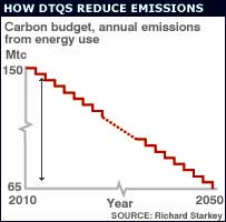Graph showing stepwise decrease of emissions.  Image: BBC