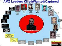 US army graphic showing alleged members Zarqawi's group