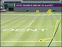 Hawk-Eye shows Dent miss a break point