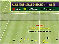 Hawk-Eye serve analysis