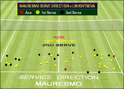 Amelie Mauresmo's service statistics shown by Hawk-Eye in her previous match
