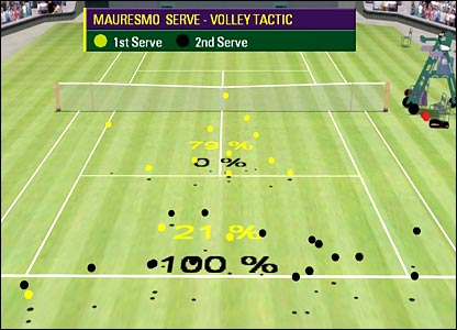 Amelie Mauresmo's serve-volley tactics shown by Hawk-Eye