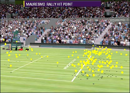 Amelie Mauresmo's return hit point shown by Hawk-Eye