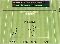 Federer's service pattern on second serve