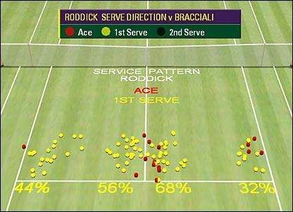 Roddick Tennis Serve Hawk Eye on Roddick 39 s Serve