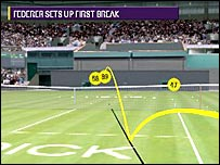 Hawk-Eye shows a forehand winner by Roger Federer