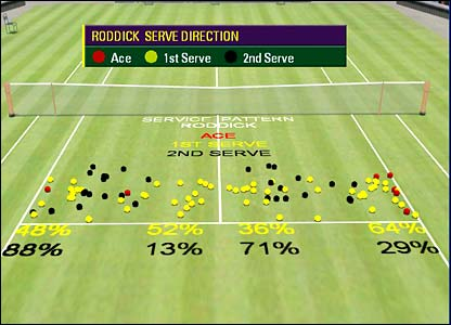 Hawk-Eye graphic showing Roddick's service statistics against Federer