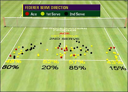 Hawk-Eye graphic showing Federer's service statistics from the Wimbledon final