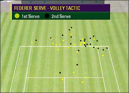 Hawk-Eye graphic showing the position from where Federer hit his third shot