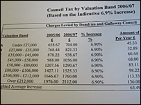 Council tax proposal