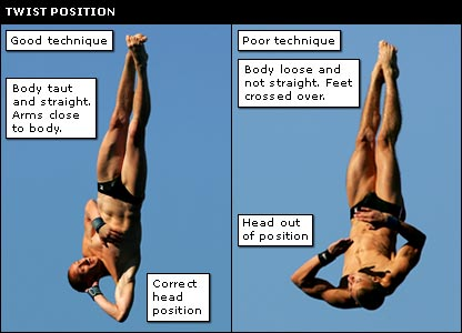 Examples of divers in the twist position