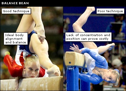 Examples of the do's and don'ts of the balance beam