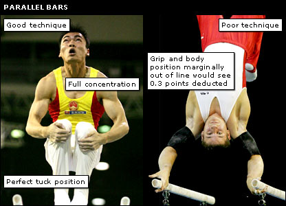 A look at good and poor technique on the parallel bars