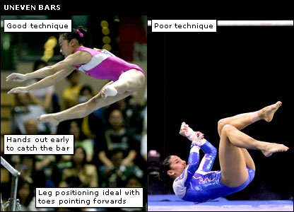 The right and wrongs of the uneven bars
