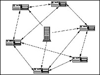 A file sharing diagram