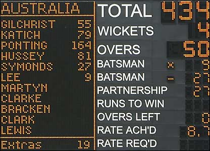 Australia's score is displayed for all to see